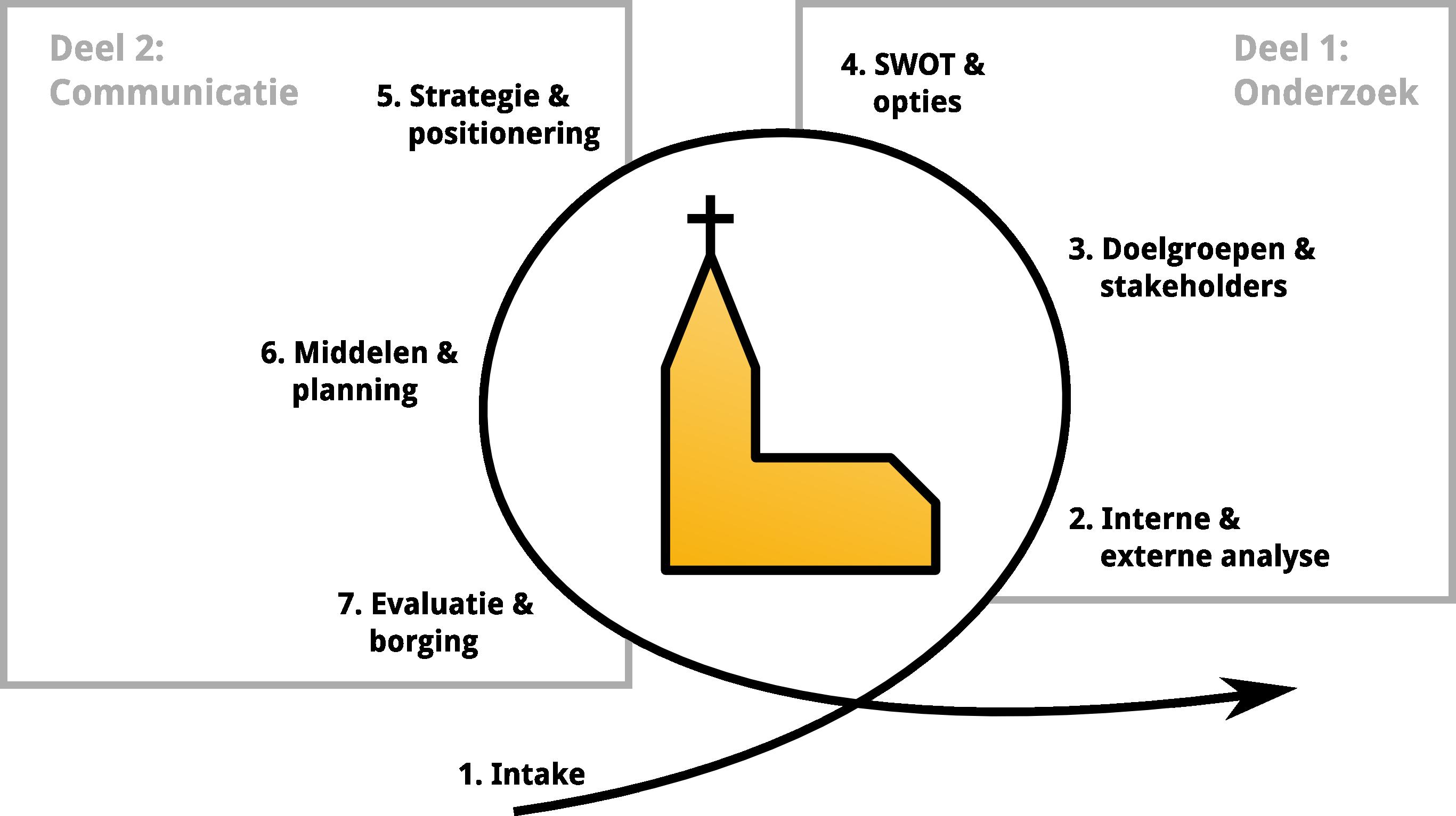 opbouw-diaconale-communicatie